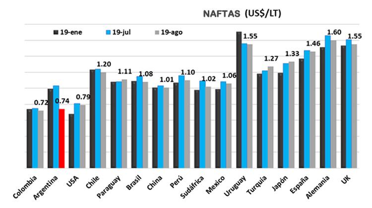 Argentina quedó ubicada entre los países con los combustibles más baratos del mundo