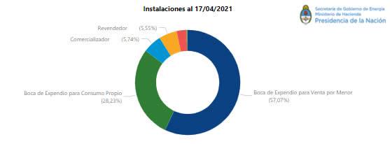 Argentina superó las 5000 Estaciones de Servicio | Economis